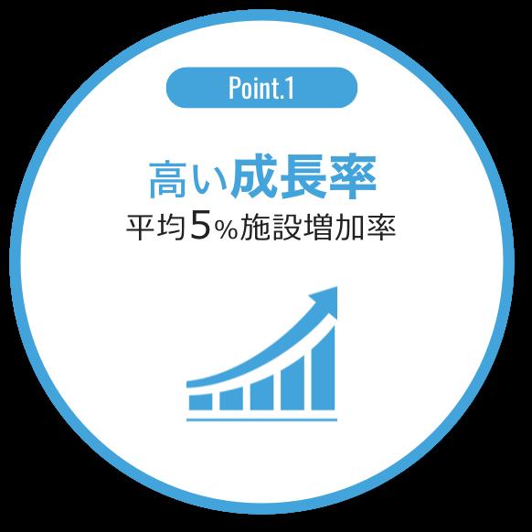 ポイント1:高い成長率